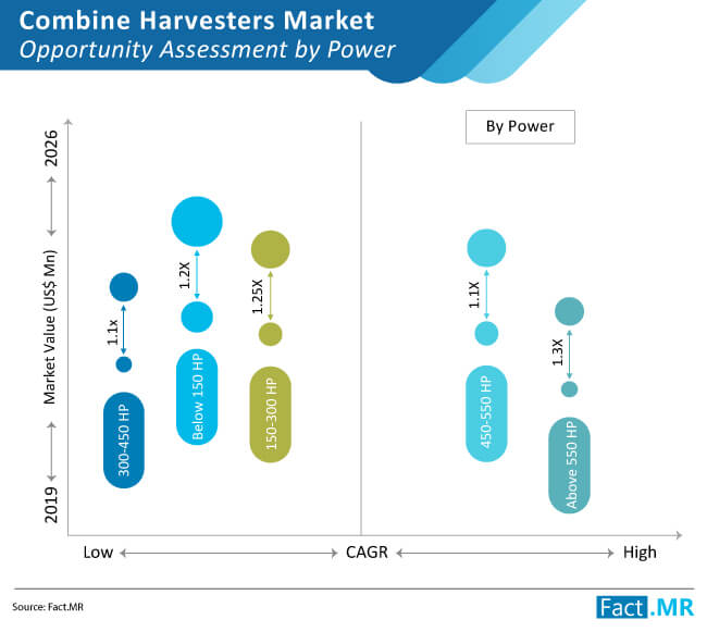 combine harvesters market opportunity assessment by power