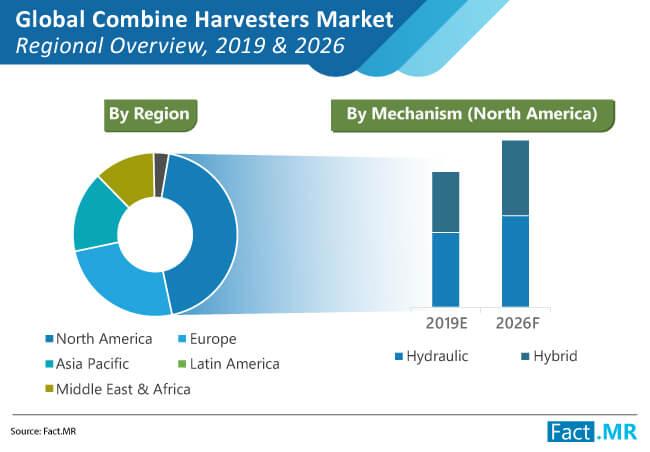combine harvesters market regional overview
