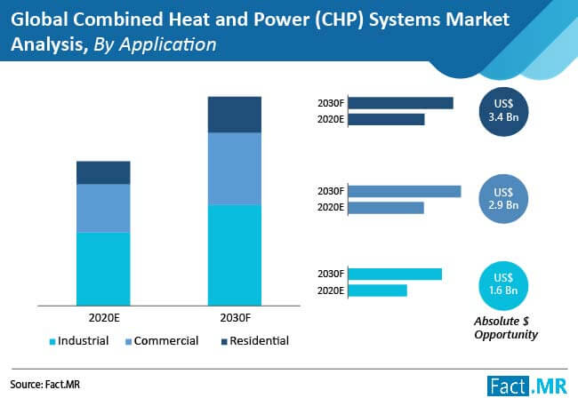 combined heat and power chp systems market analysis by application