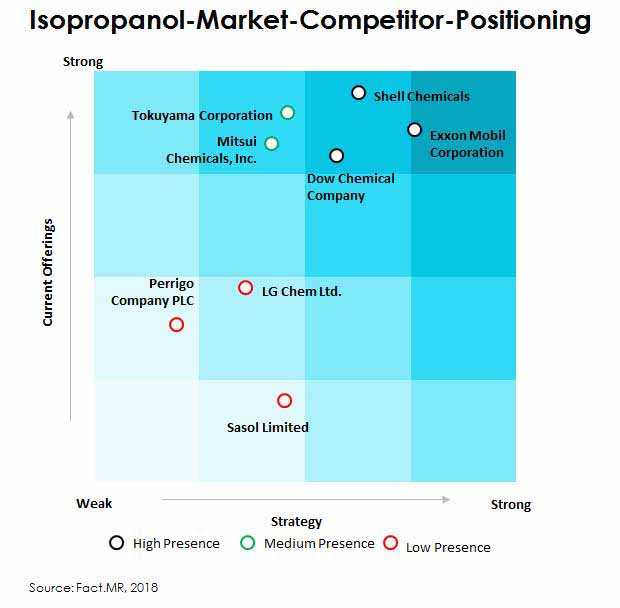 competitor positioning