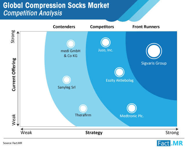 compression socks market opportunity competition analysis