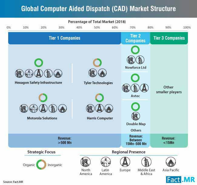 computer aided dispatch cad market structure