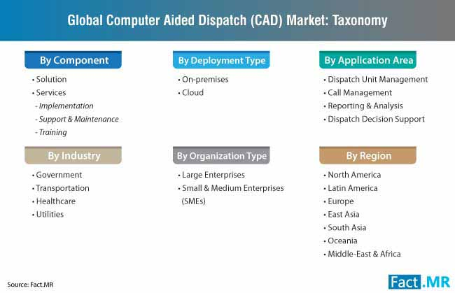 computer aided dispatch cad market taxonomy