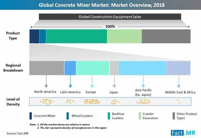 concrete mixer market overview