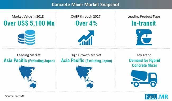 concrete mixer market snapshot