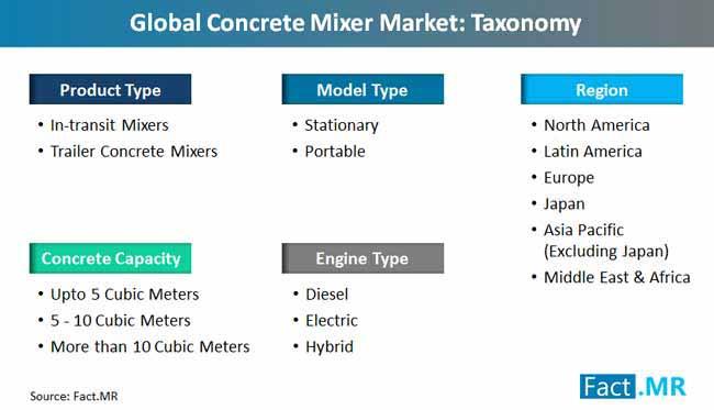 concrete mixer market taxonomy