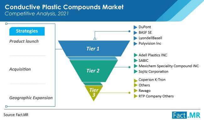 conductive plastic compounds market competition