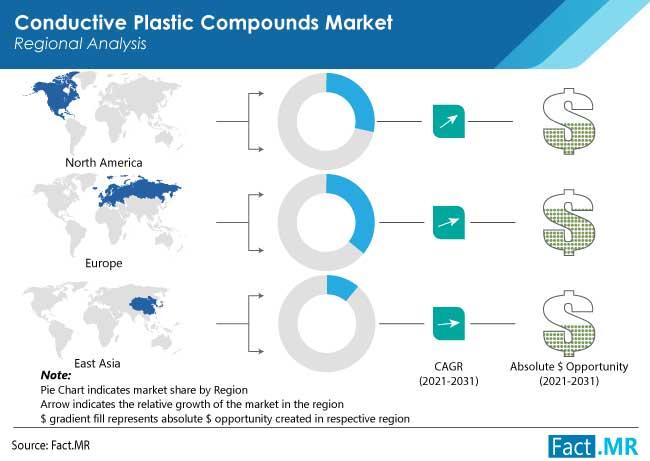 conductive plastic compounds market region