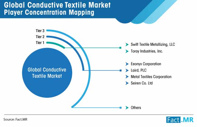 conductive textile market player concentration mapping