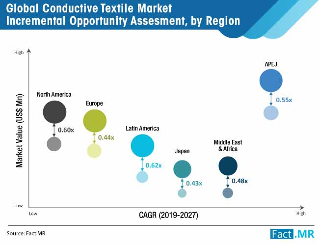 conductive textile market_incremental opportunity