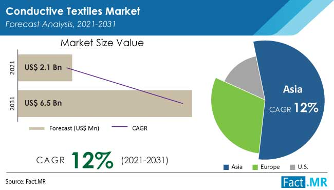 Conductive textiles market forecast analysis by Fact.MR