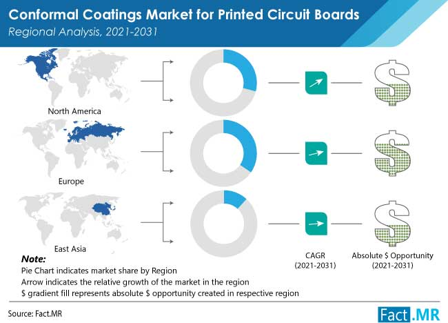 conformal coatings market for printed circuit boards by FactMR