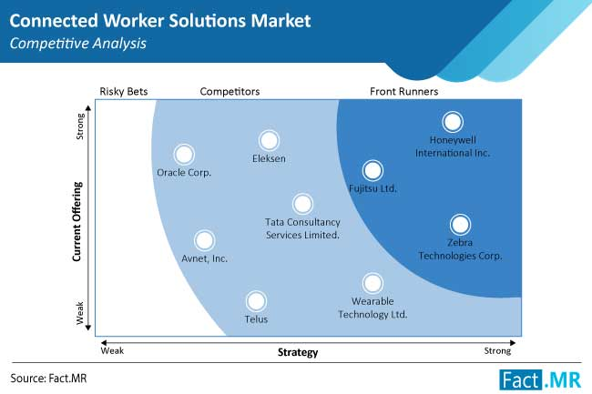 connected worker solutions market competition