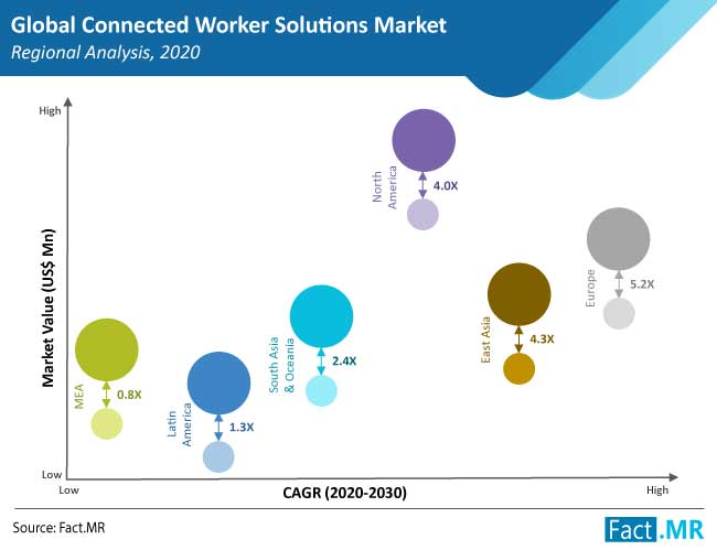connected worker solutions market region
