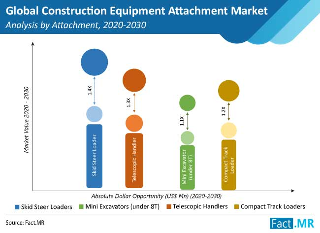 construction equipment attachment market analysis by attachment