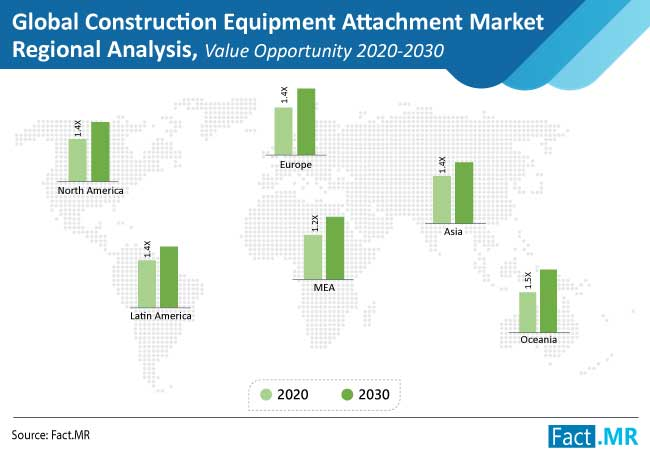 construction equipment attachment market regional analysis value opportunity