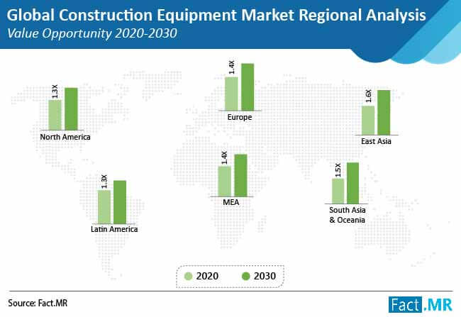 construction equipment market regional analysis value opportunity