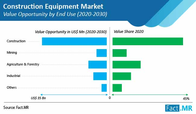 construction equipment market value opportunity by end use