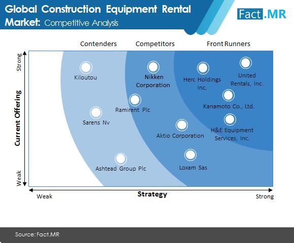 construction equipment rental market 1