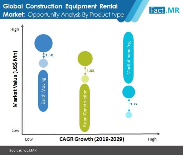 construction equipment rental market 2
