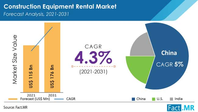 Construction equipment rental market forecast analysis by Fact.MR