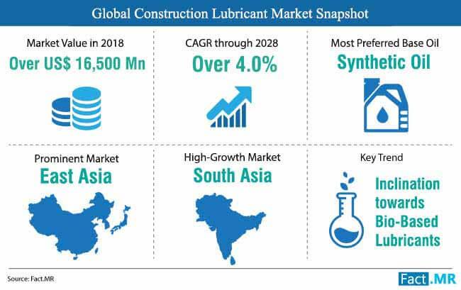 construction lubricant market unit market snapshot