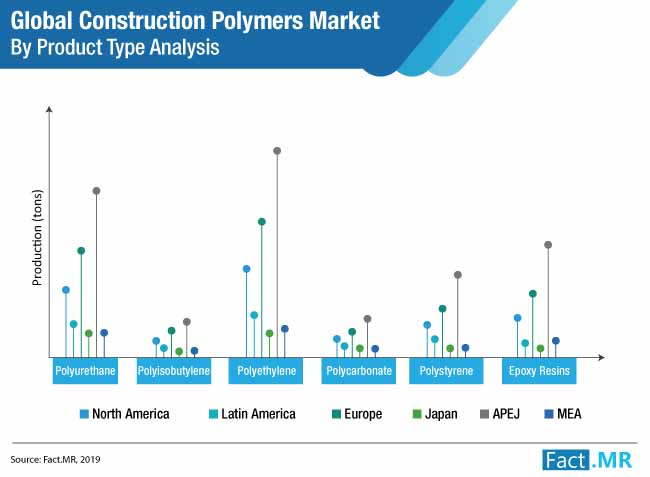 construction polymers market by product type