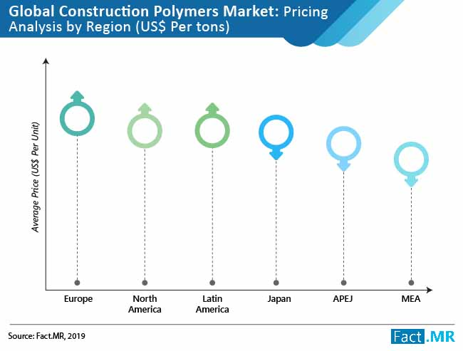 construction polymers market by region