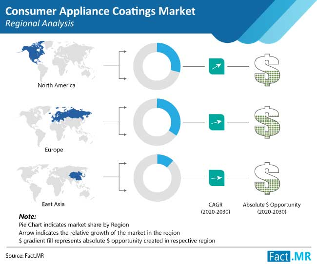 consumer appliance coatings market regional analysis