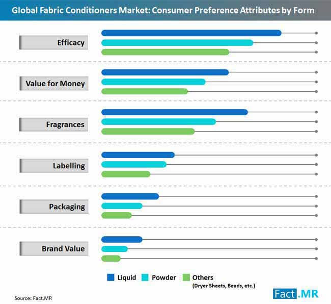 consumer preference attributes by form
