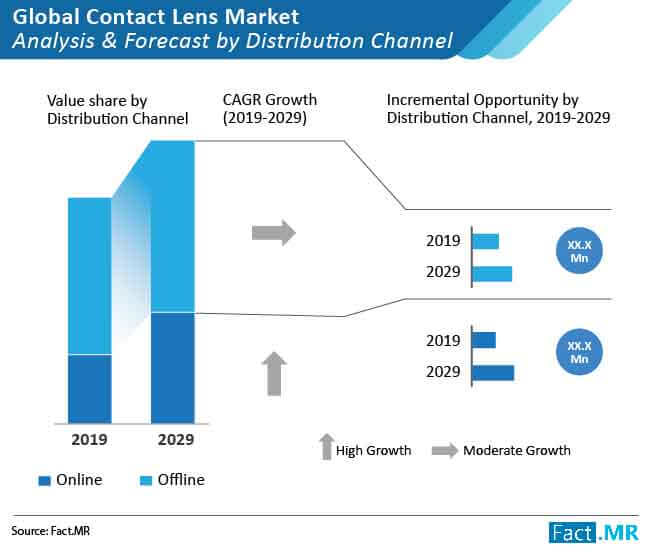 contact lens market analysis and forecast by distribution channel