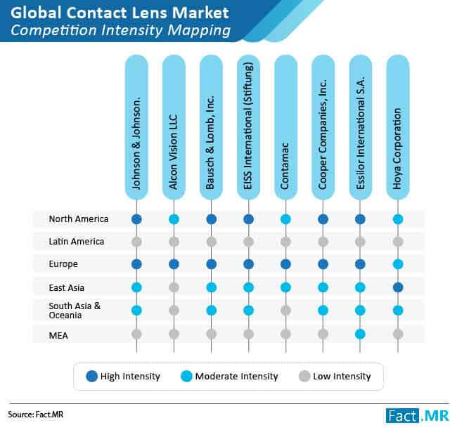 contact lenses market competition intensity mapping