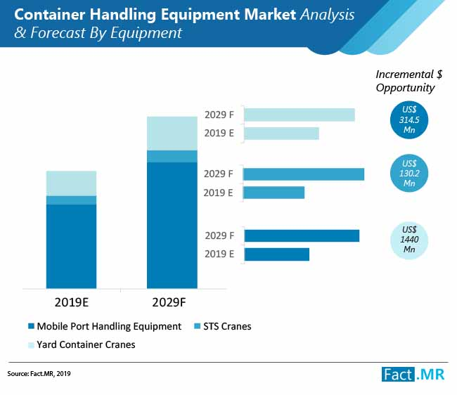 container handling equipment market analysis