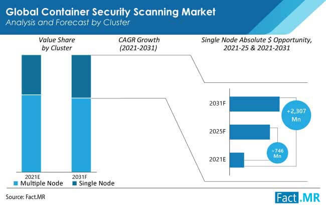 container security scanning market cluster