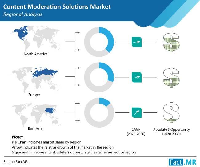 content moderation solutions market region