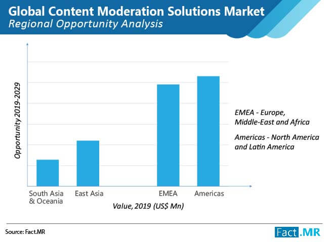content moderation solutions market regional opportunity analysis
