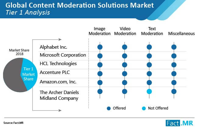 content moderation solutions market tier 1 analysis