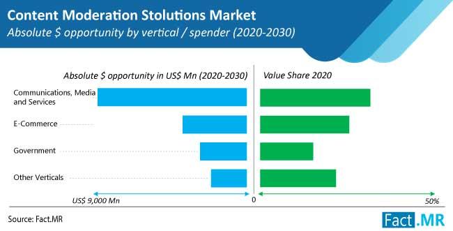 content moderation solutions market vertical