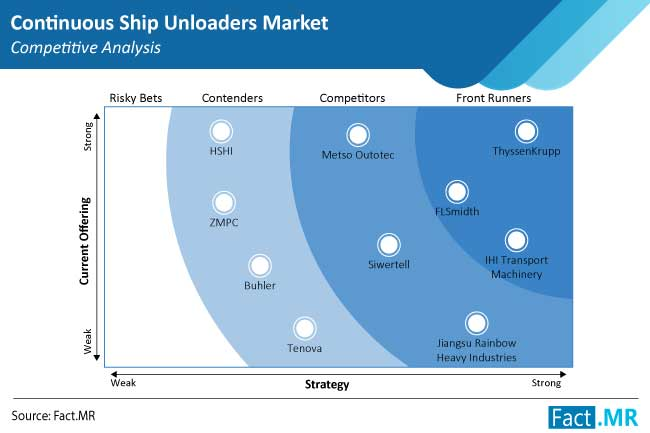 continuous ship unloaders market competition by FactMR