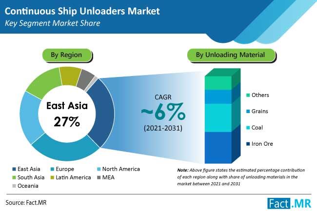 continuous ship unloaders market region by FactMR