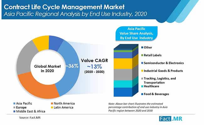contract lifecycle management market 1