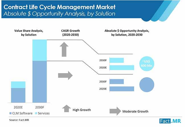 contract lifecycle management market 2