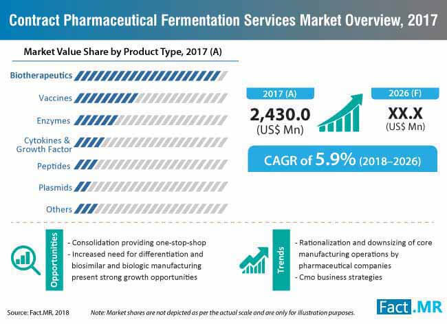 contract pharmaceutical fermentation services market