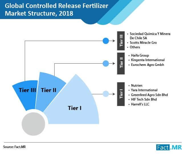 controlled release fertilizers 01