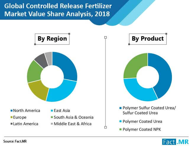controlled release fertilizers 03