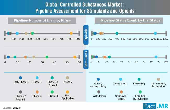 controlled substances market assessment for stimulants and opoids