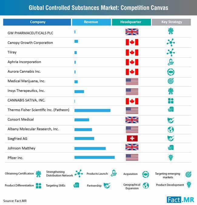 controlled substances market competition canvas