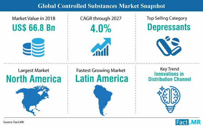 controlled substances market snapshot