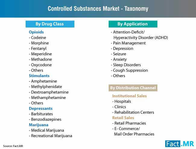 controlled substances market taxonomy
