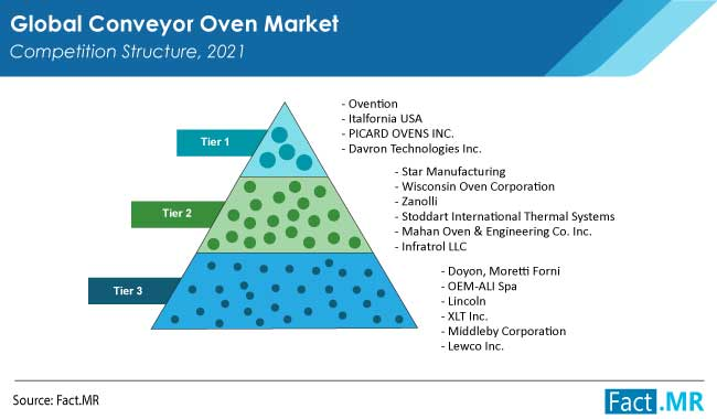 conveyor oven market competition